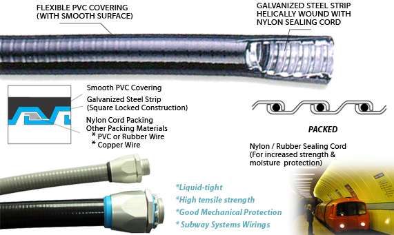 Liquid-tight flexible Metal conduits